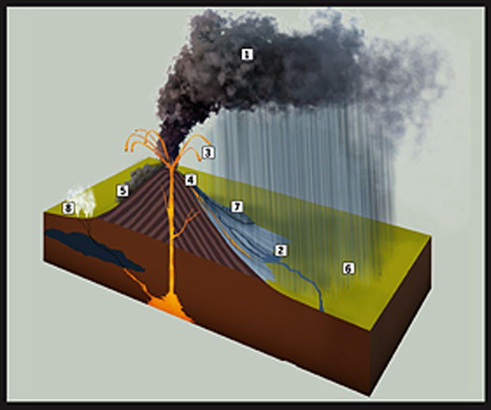 Naturgewalten: Die tödlichen Gefahren: Bei einem Vulkanausbruch können Aschewolken (1) Flugzeuge gefährden und das Klima beeinflussen. Schlammlawinen bilden sich, wenn heißes Gestein Eis schmelzen lässt (2). Gesteinsfragmente schießen aus dem Vulkanschlot (3). Lavaströme walzen alles nieder (4). Pyroklastische Ströme aus Gas und Gesteinspartikeln lassen Lebewesen keine Chance (5), Asche bedeckt den Boden (6). Hangrutsche lösen Schuttlawinen aus (7), und Wasserdampf entweicht an Fumarolen aus der Erde (8)