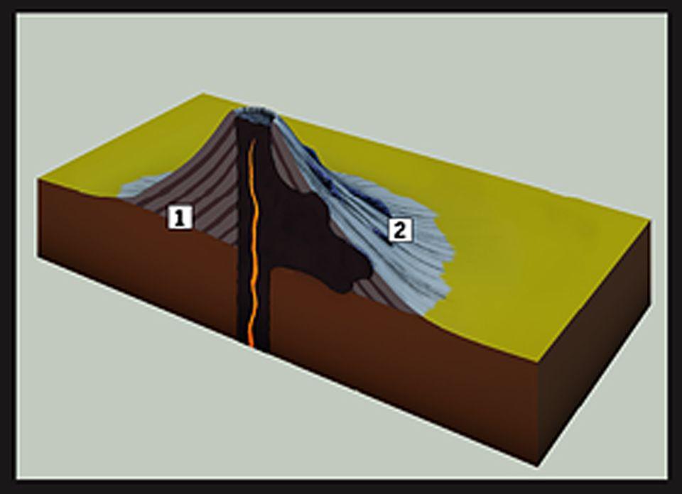 Naturgewalten: Schichtvulkane stoßen bei einer Eruption nacheinander pyroklastisches Material - heißes Gas, Asche sowie glühende Gesteinspartikel - und Lavamassen aus. So wechseln sich die Ablagerungen Schicht für Schicht ab (1). An ihren Hängen finden sich rippenartige Gänge (2) aus erstarrter Lava, die den Vulkan stützen