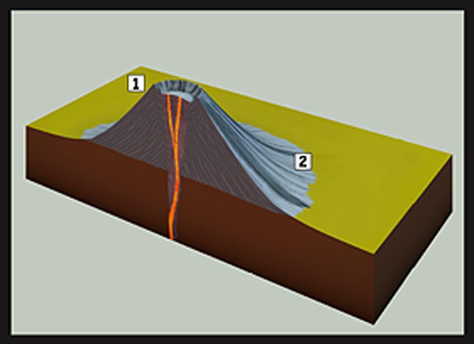 Naturgewalten: Schlackenkegel fördern aus ihren Schloten nur lockeres Material aus Gestein und Asche: Die größeren Trümmer lagern sich schichtweise direkt um den Krater ab, sodass der Vulkan nach jedem Ausbruch steiler aufragt (1). Die leichteren Anteile werden weit ausgeschleudert und lassen die Hänge sanft auslaufen (2).