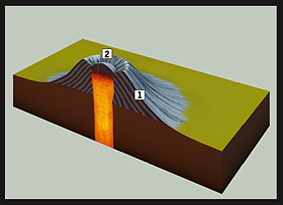 Naturgewalten: Vulkane mit Quellkuppe entstehen, wenn sich saure, zähflüssige Lava über dem Schlot auftürmt, von der nur wenig seitlich über den Kraterrand fließt (1). Die Kuppe verschließt den Vulkan wie mit einem Korken (2). Eingeschlossene Gase darunter sorgen für einen kontinuierlichen Druchanstieg - bis sie den Korken schließlich sprengen