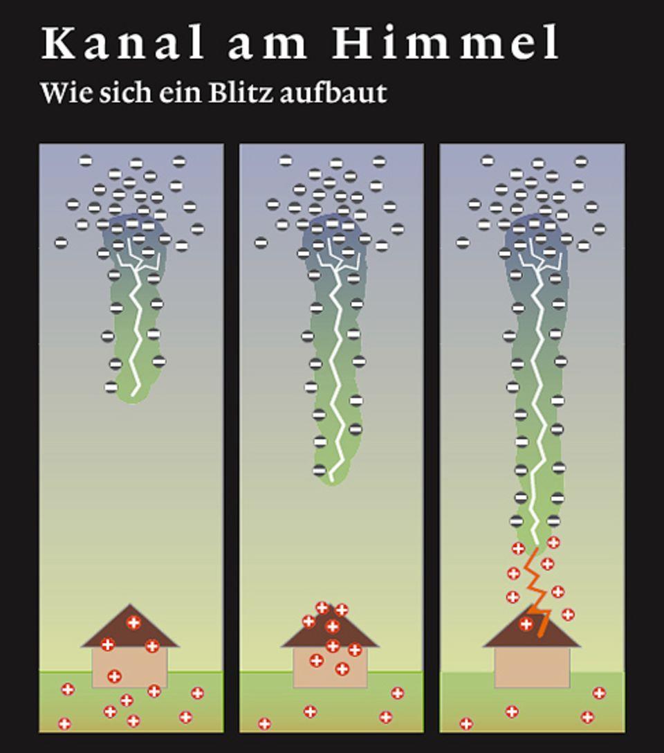 Wetter: Kurz bevor es zum Blitz kommt, wird die Luft elektrisch leitend. Aus der negativ geladenen Wolkenunterseite bahnt sich der Kanal des Leitblitzes (blau-grün) in Richtung Boden. Umgekehrt wächst ihm eine positive Fangentladung entgegen. Wenn sich beide vereinigen, kommt es zum Hauptblitz. Es fließt ein starker elektrischer Strom, die Ladungen werden ausgeglichen (zum Vergrößern anklicken)