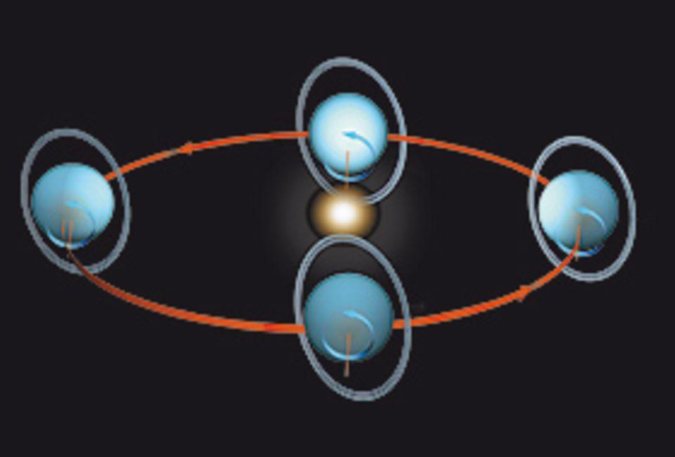 Das Sonnensystem: Einmalig unter den Planeten unseres Sonnensystems ist die Drehung des Uranus: Die Rotationsachse steht nicht senkrecht zur Ebene der Umlaufbahn, sondern liegt in ihr - wie bei einem Ei, das über den Tisch rollt. Deshalb steht die Sonne manchmal direkt über einem der Pole (oben Mitte). Die dunklen Ringe wurden 1977 entdeckt und bestehen überwiegend aus Partikeln von 20 Zentimeter bis 20 Meter Größe, die Licht ähnlich schlecht reflektieren wie Kohle