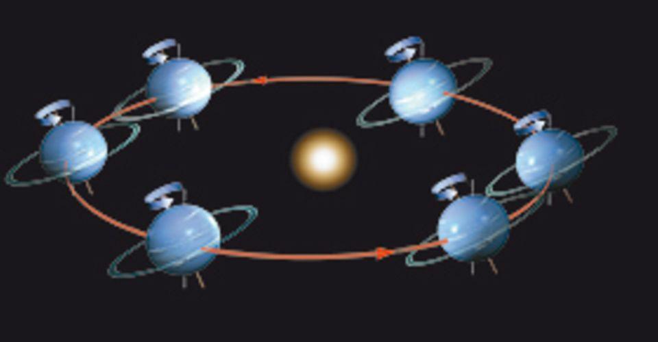 Das Sonnensystem: Neptun, der äußerste große Planet, benötigt etwa 165 Erdenjahre, um die Sonne auf einer fast kreisförmigen Bahn zu umrunden. Er besitzt ein System aus mehreren lichtschwachen Ringen, die in den 1980er Jahren entdeckt wurden. Ihre Zusammensetzung ist noch unbekannt; vermutlich haben sie sich aus dem Material seiner Monde gebildet. Neptuns Atomsphäre ist in höheren Schichten sehr kalt, doch wegen einer starken Hitzequelle im Inneren extrem stürmisch