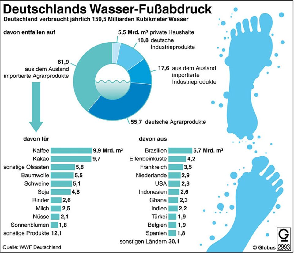 Deutschland verbraucht jedes Jahr 159,5 Milliarden Kubikmeter Wasser (mehr als das dreifache Volumen des Bodensees). Fast die Hälfte der verbrauchten Wassermenge wird mit der Einfuhr ausländischer Produkte importiert.
