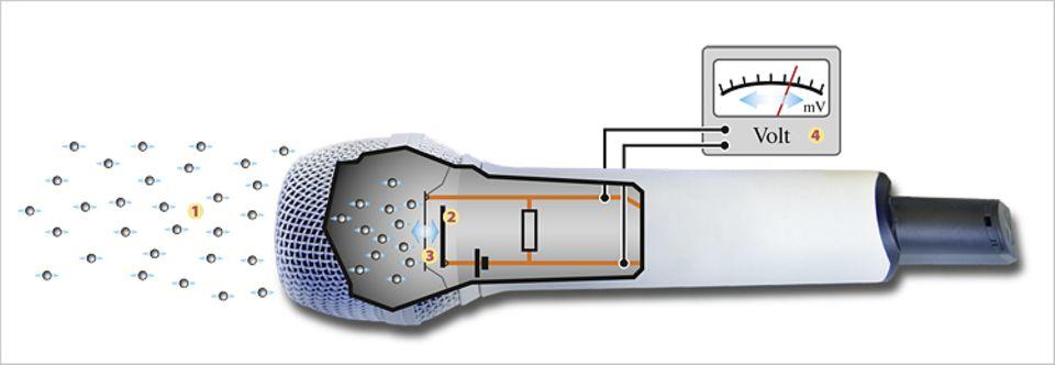 So funktioniert ein Mikrofon: Die Schallwellen (1) erzeugen im Kondensator - also zwischen Metallplatte (2) und Goldfolie (3) eine elektrische Spannung. Eine Art Messgerät (4) in der Elektronik gibt die Werte weiter. Zum Beispiel an einen Computer