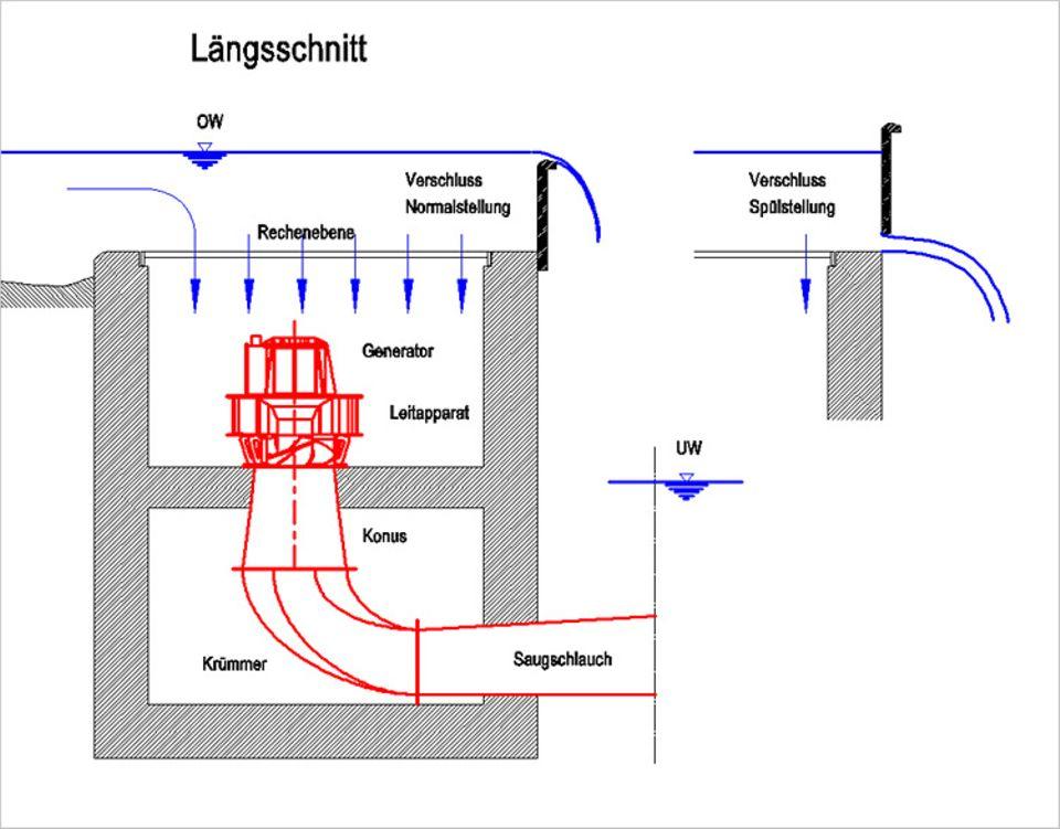 Wasserkraft: Längsschnitt durch das an der TU München entwickelte Schachtkraftwerk