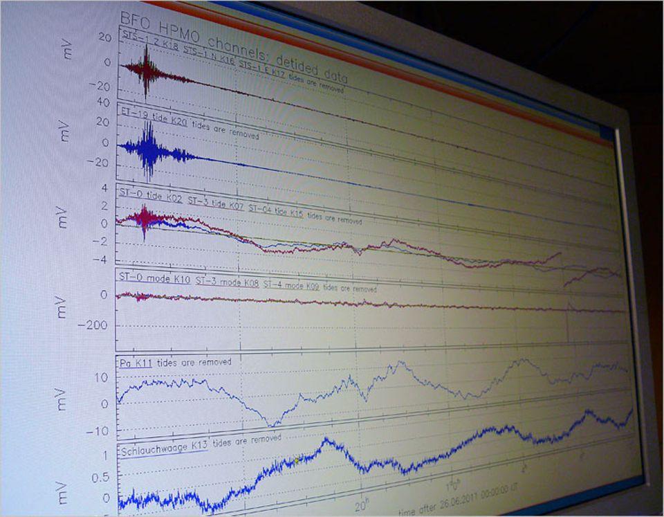 Geophysik: Am Computer werden einzelne Schwingungen ausgewertet. Auf dem Bildschirm sind die von den Gezeiten verursachten Bewegungen zu sehen
