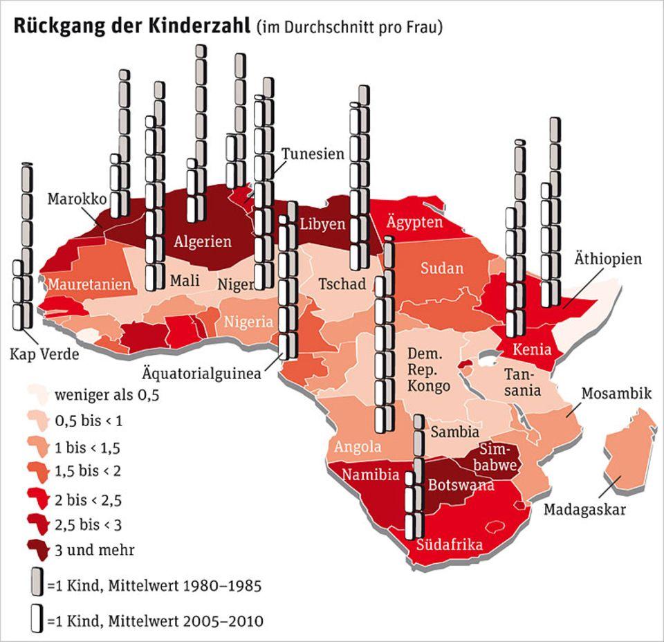 Demografie: In ganz Afrika ist in den vergangenen 30 Jahren die Zahl der Kinder pro Frau gesunken: am stärksten im weiter entwickelten Norden und Süden, am geringsten in Krisengebieten, aber auch in Ölstaaten. Ein Zeichen, dass dort der Wirtschaftsboom kaum die breite Bevölkerung erreicht