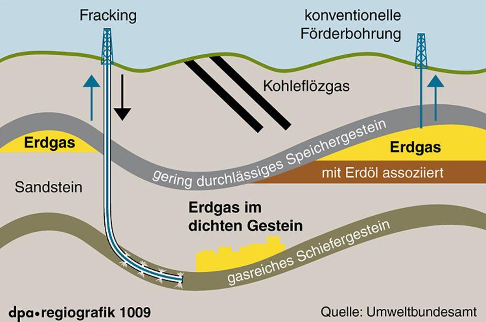 Erdgasförderung: Grafik: Die Fracking-Technologie