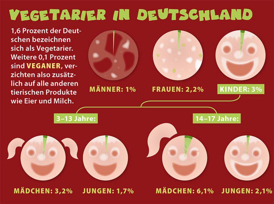 So viele Vegetarier gibt es derzeit in Deutschland