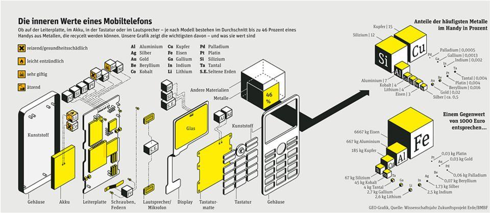 Elektroschrott: Schrott-Werte