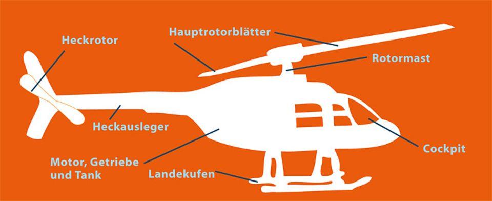 Hubschrauber: Das ist dran: