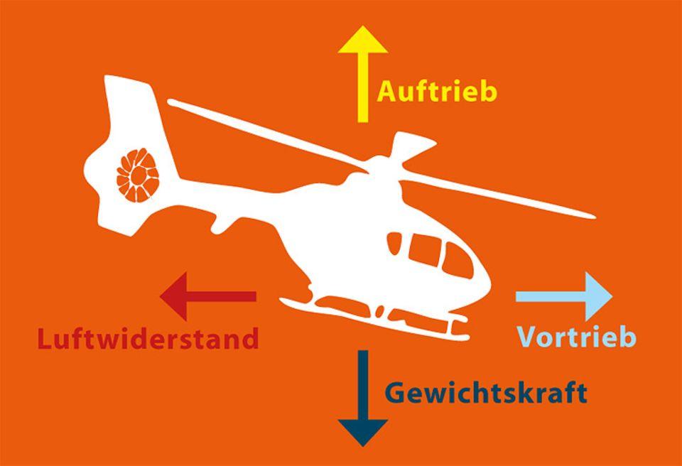 Hubschrauber: Hubschrauber: Senkrecht-Starter