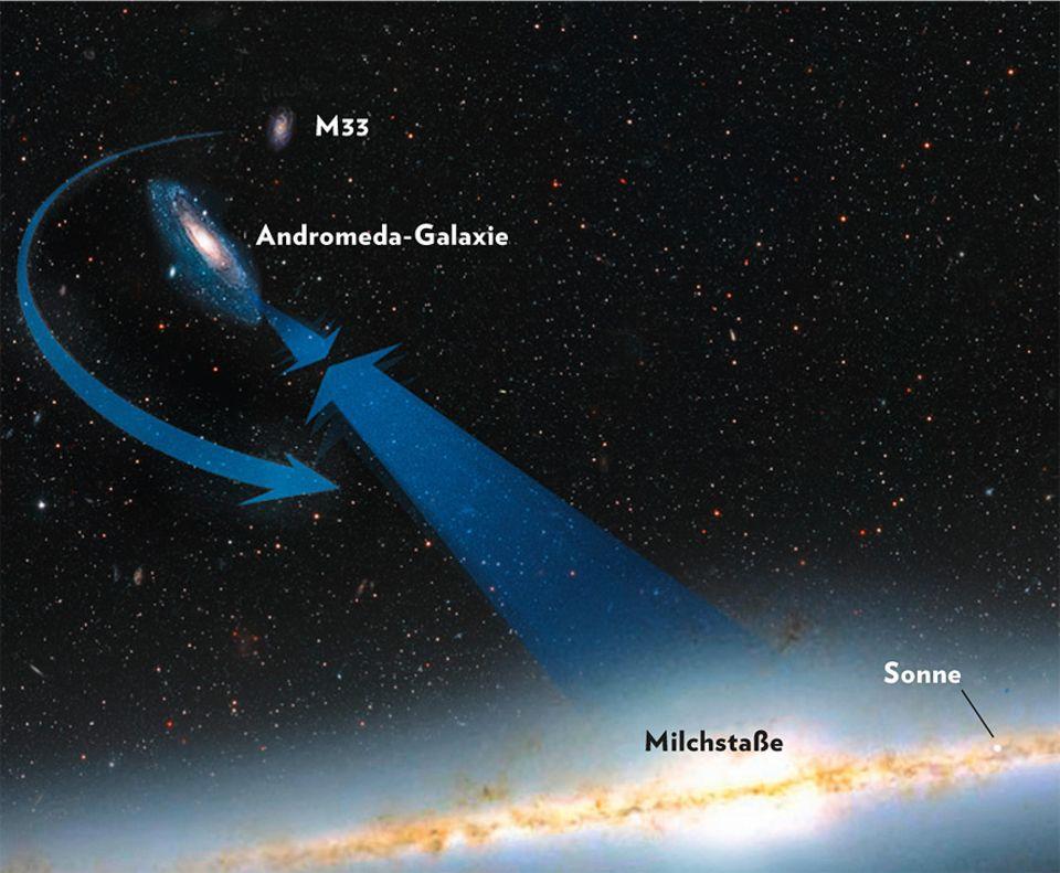 Milchstraße: Im Bann der Schwerkraft: Die Gravitation ihrer Abermilliarden Sterne zieht die Milchstraße und Andromeda unaufhaltsam zueinander. Noch sind sie 2,5 Millionen Lichtjahre voneinander entfernt, doch in 3,8 Milliarden Jahren werden sie sich das erste Mal treffen und schließlich miteinander verschmelzen. Auch die kleinere Galaxie M33 wird sich wohl der Anziehung nicht widersetzen können und ebenfalls in der neuen Riesengalaxie aufgehen
