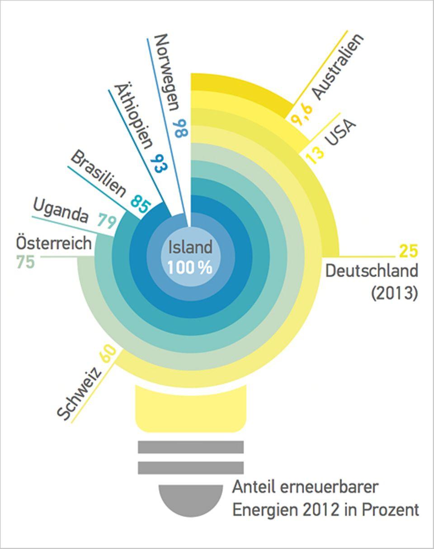 Grüner Strom: Anteil erneuerbarer Energien 2012 in Prozent