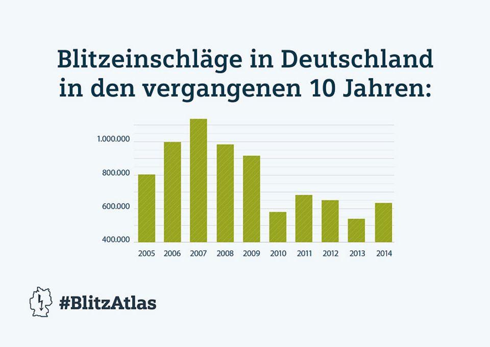 Blitzatlas: Im Jahr 2014 registrierte der BLIDS in Deutschland insgesamt 622.636 Blitze, etwa 15 Prozent mehr als im Vorjahr