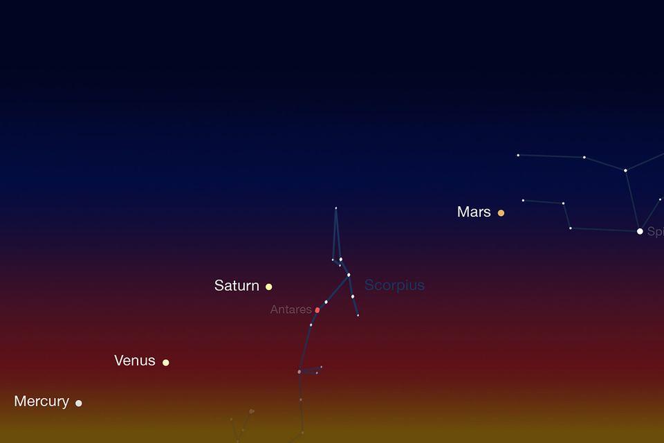 Himmelsbeobachtung: Die Perlenkette der Planeten