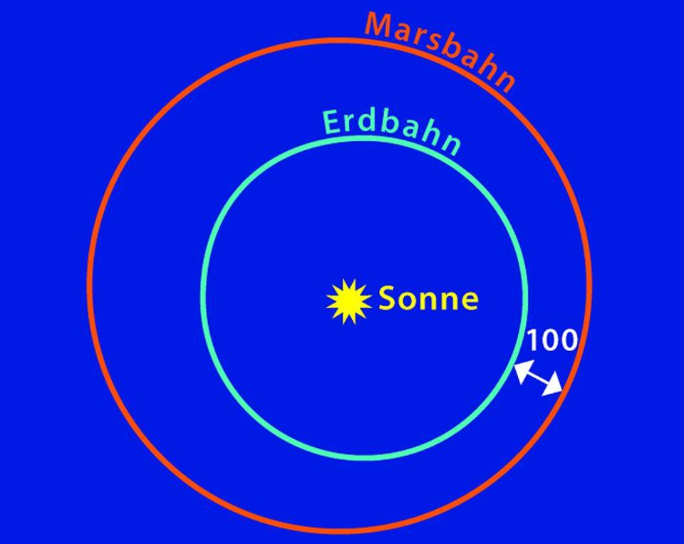 Weltraum: Die Marsbahn