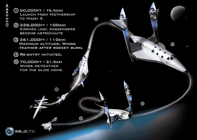Ticket ins All: Weltraumreisen - Bild 12