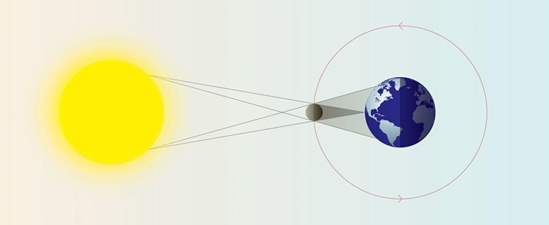 Sonne: Sonnenfinsternis: Im Schatten des Mondes - Bild 2
