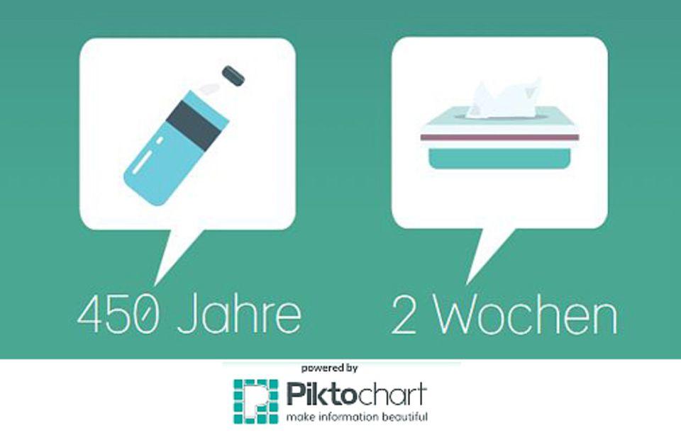 Umweltschutz: Eine Plastikflasche braucht wesentlich länger zum Verrotten als beispielsweise ein Taschentuch aus Papier