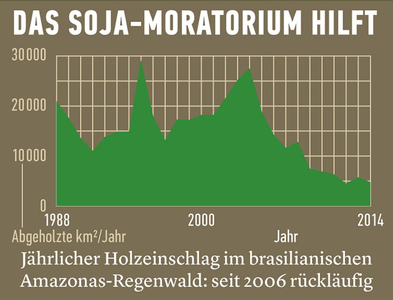 Soja-Moratorium