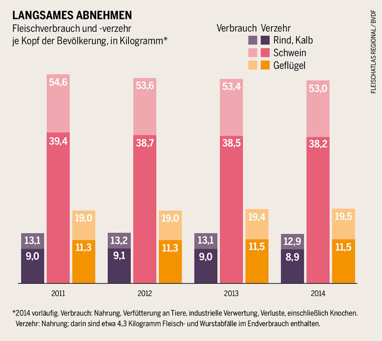 Fleischverbrauch in Deutschland