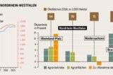 Ökolandbau in NRW