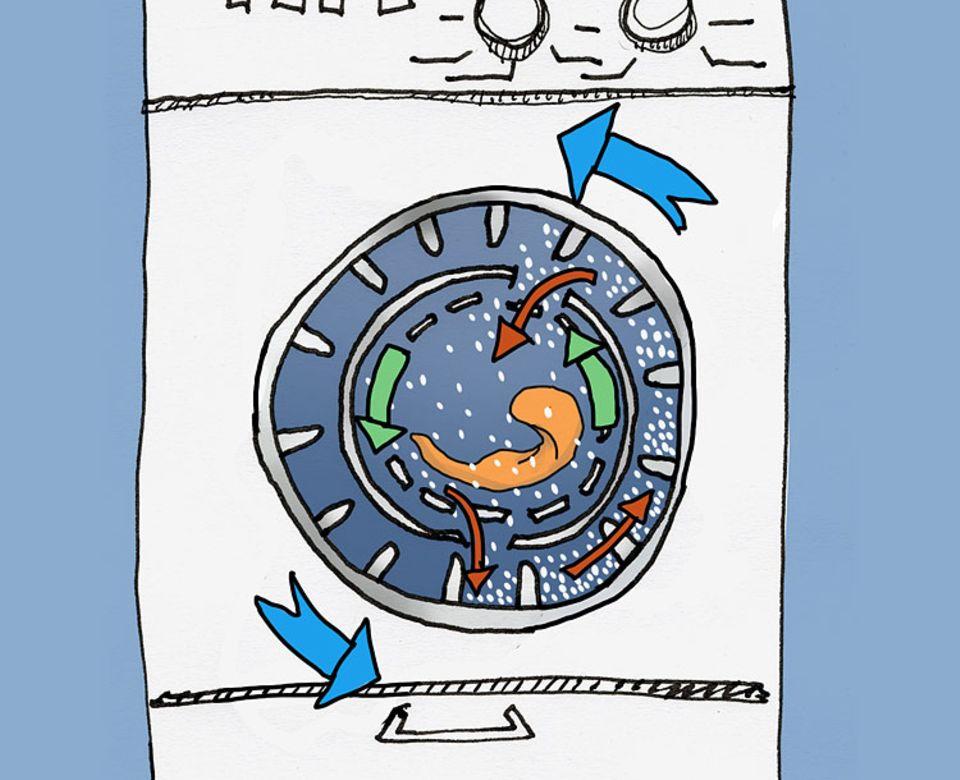 Waschen: Der Waschgang Die Waschtrommel besitzt zwei Ringe: einen inneren, in dem die Wäsche wirbelt, und einen äußeren, in dem die nassen Nylon-Teilchen befördert werden. Beide Ringe drehen sich (grüne und blaue Pfeile). Dabei sorgen große Noppen dafür, dass die Kügelchen im äußeren Ring immer wieder nach oben befördert werden, von wo aus sie durch eine Öffnung im Innenring zur Wäsche fallen und unten wieder hinausgleiten (rote Pfeile)