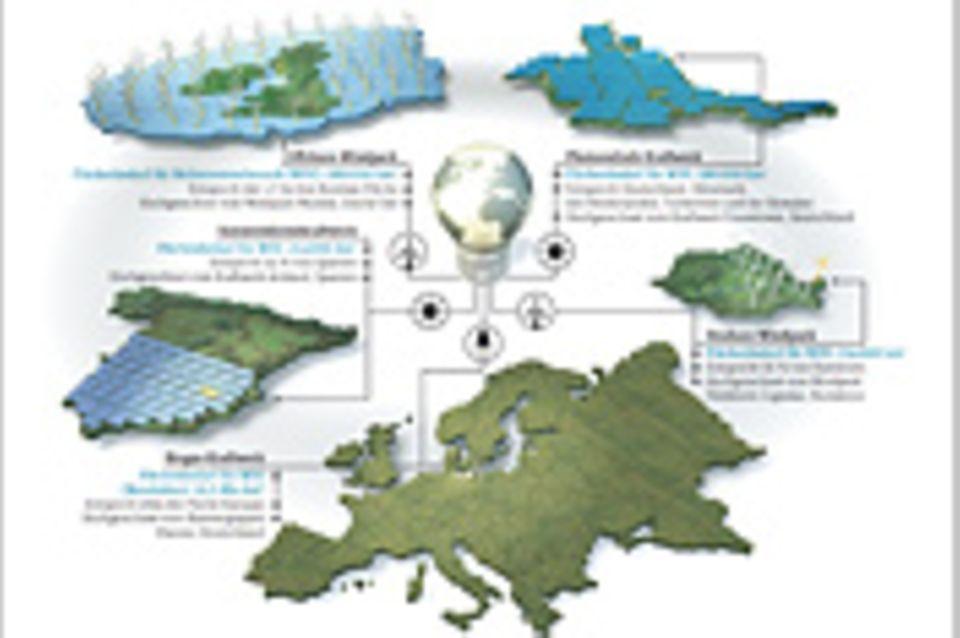 Europas Energie für die Welt