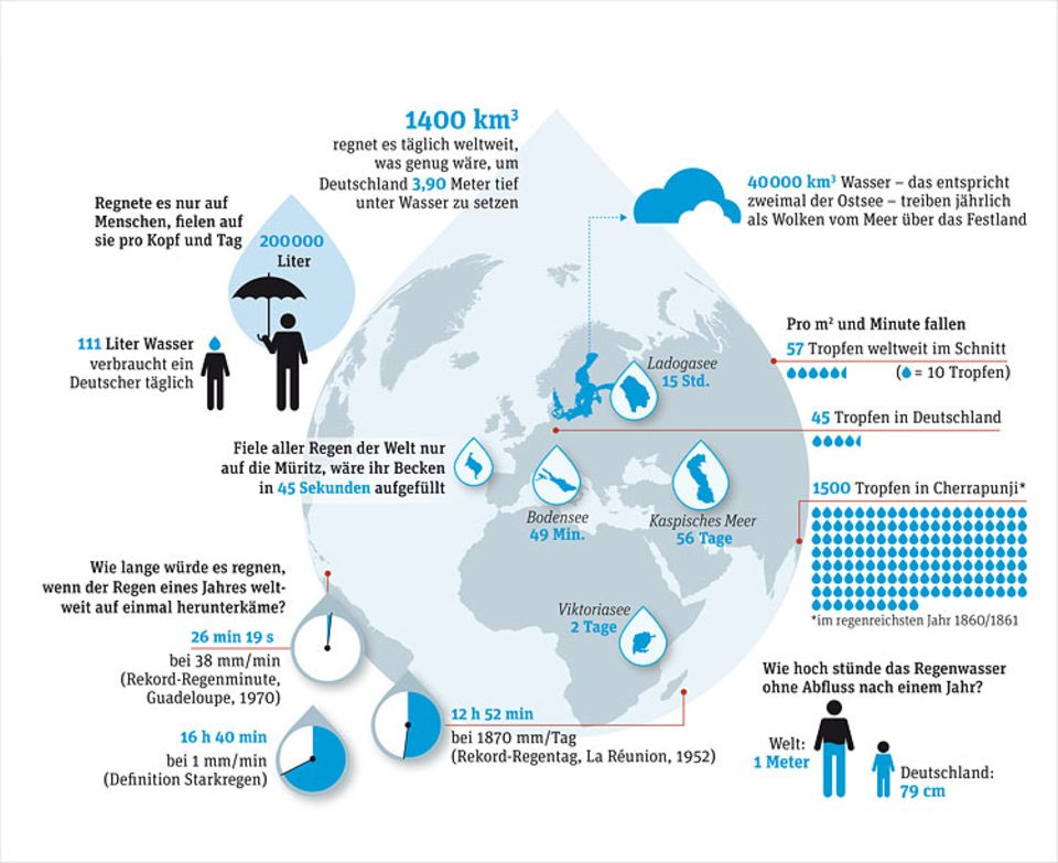 Weltspiel: Die GEO-Grafik fasst alle wichtigen Fakten rund um den Regen zusammen. Zum Vergrößern auf das Bild klicken
