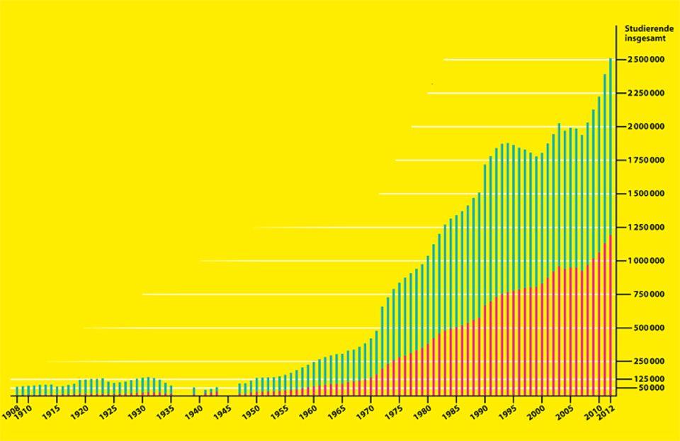 Frauen im Nationalsozialismus: Grafik: Anzahl der Studierenden in Deutschland: Männer (grün), Frauen (rot)