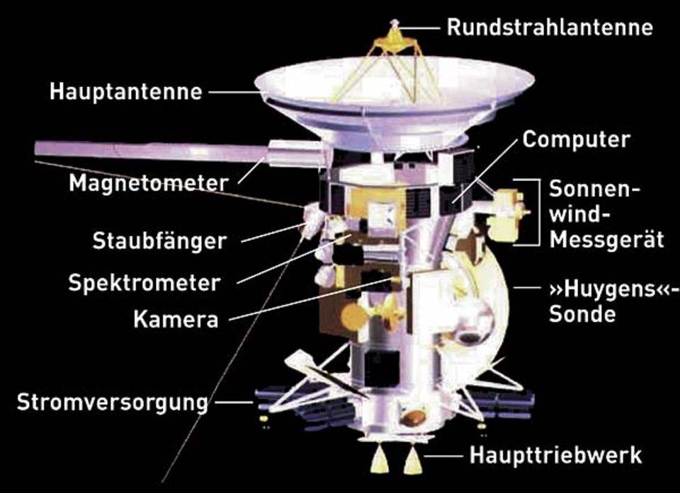Wissenschaft: Cassini