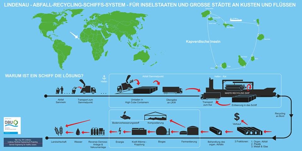 Internationaler Tag des Meeres: Und so funktioniert's: das Abfall-Recycling-Schiff-Konzept von Dirk Lindenau