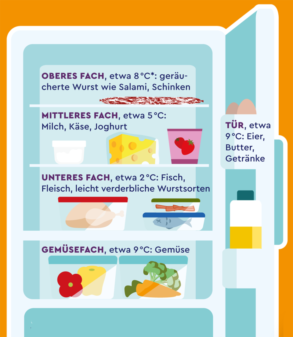 Lebensmittelverschwendung: So lagerst du dein Essen im Kühlschrank richtig