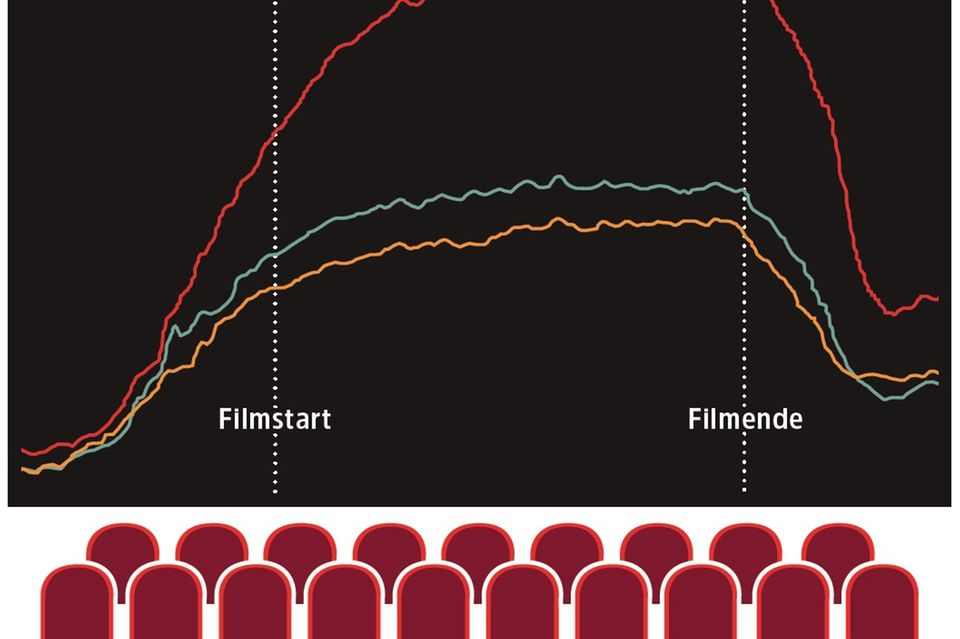 Grafik Kino Spannung