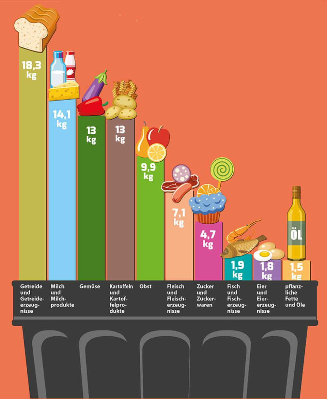 Lebensmittelverschwendung Grafik