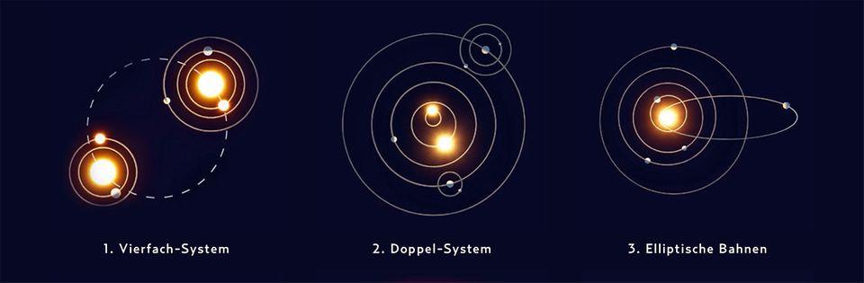 Planeten EXOPLANETEN-SYSTEME