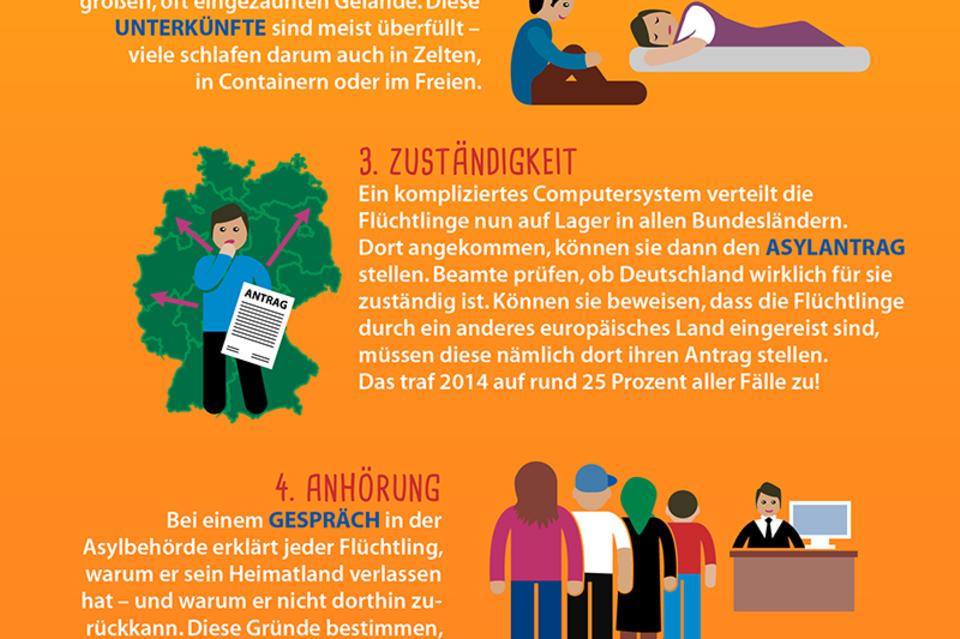 Was Flüchtlinge in Deutschland erwartet