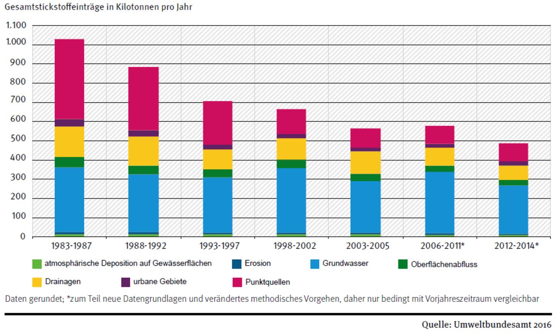 Stickstoffeinträge aus Punktquellen und diffusen Quellen in die Oberflächengewässer in Deutschland