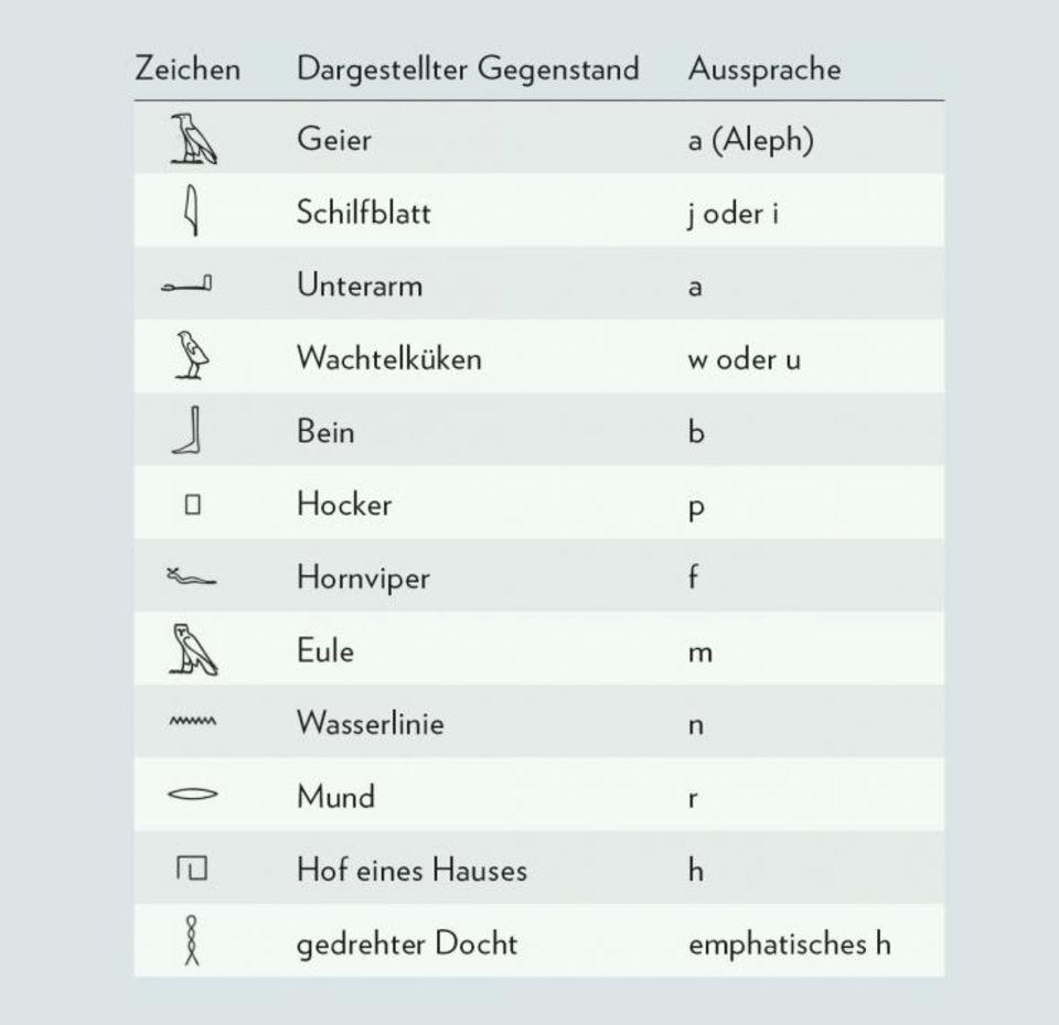 Hieroglyphen: Mit der Erfindung der Hieroglyphenschrift um 3300 v. Chr. vollzieht sich am Nil eine Revolution.
