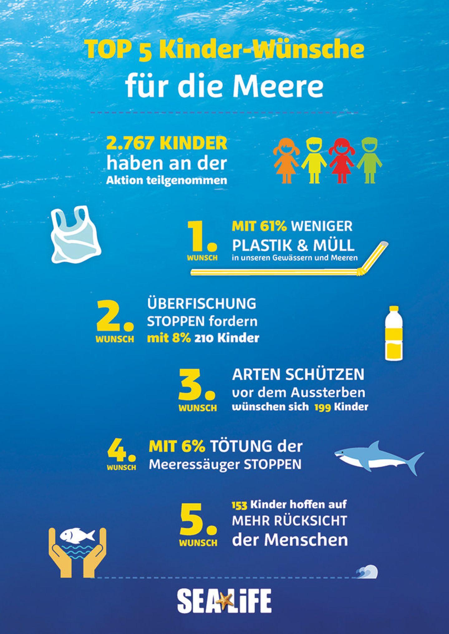 Kinderwünsche für die Meere