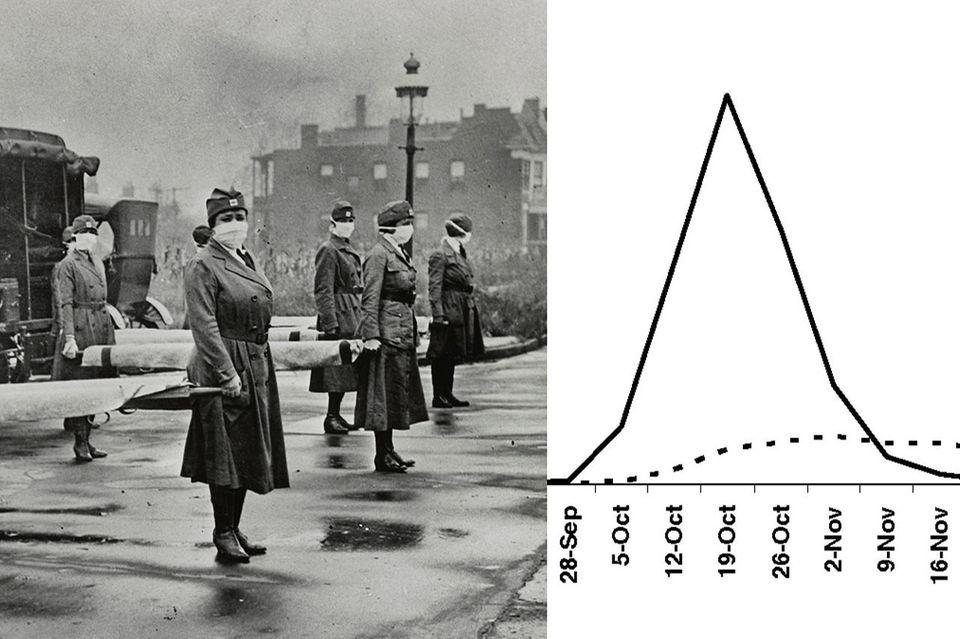 Coronakrise: Die Geschichte der Spanischen Grippe lehrt: Zuhause bleiben rettet Leben