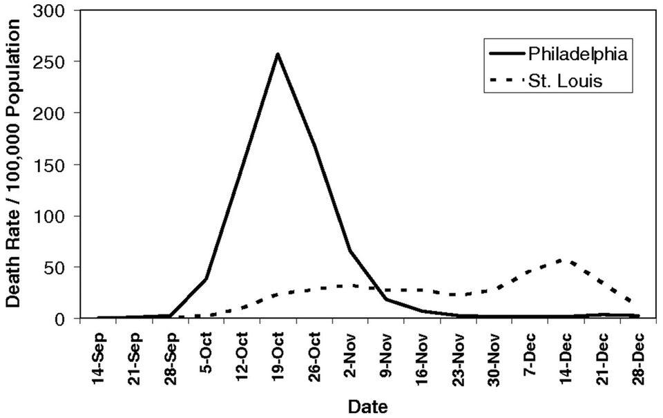 Coronakrise: Die Grafik vergleicht die Mortalitätsrate in Philadelphia und St. Louis zwischen dem 8. September und 28. Dezember 1918. Sie stammt aus einer Forschungsarbeit der Princeton University über die staatlichen Maßnahmen gegen die Ausbreitung der Spanischen Grippe.