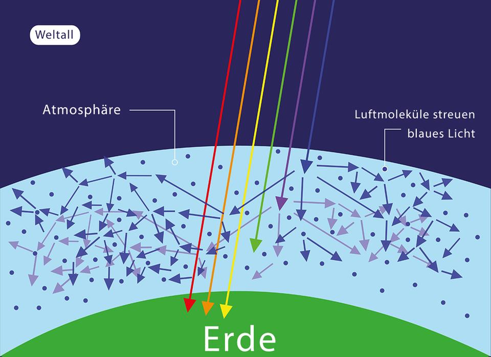 Warum ist der Himmel blau? Physik-Illustration