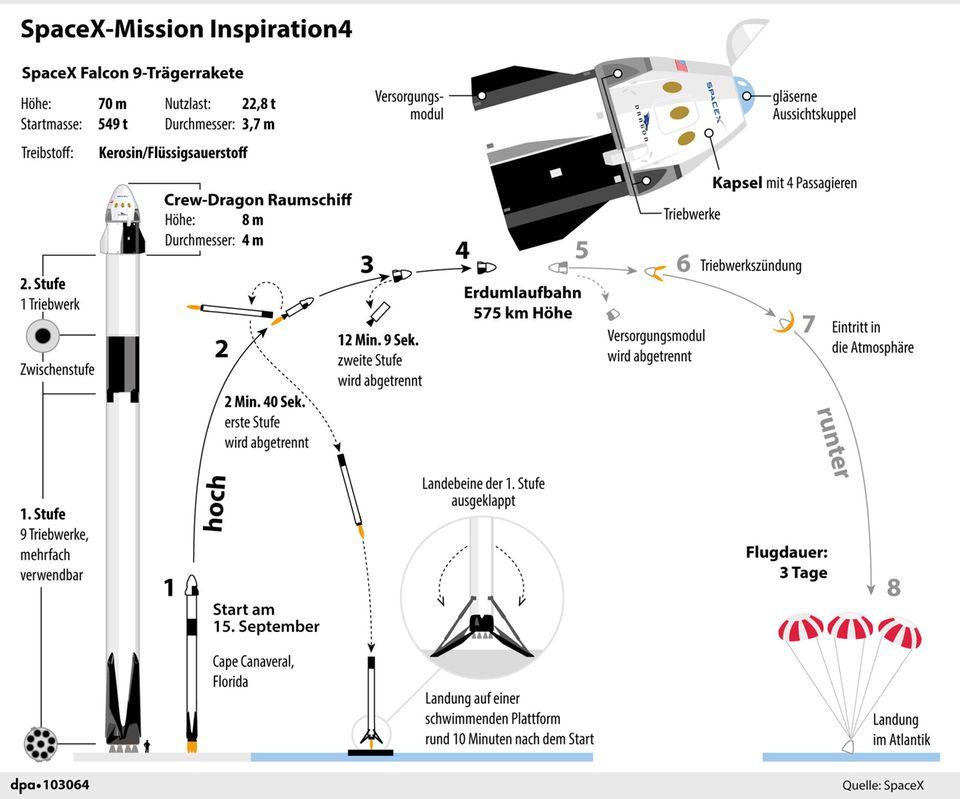 Erklär-Grafik zum SpaceX Flug